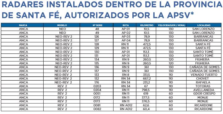 Radares Santa Fe 2020 1