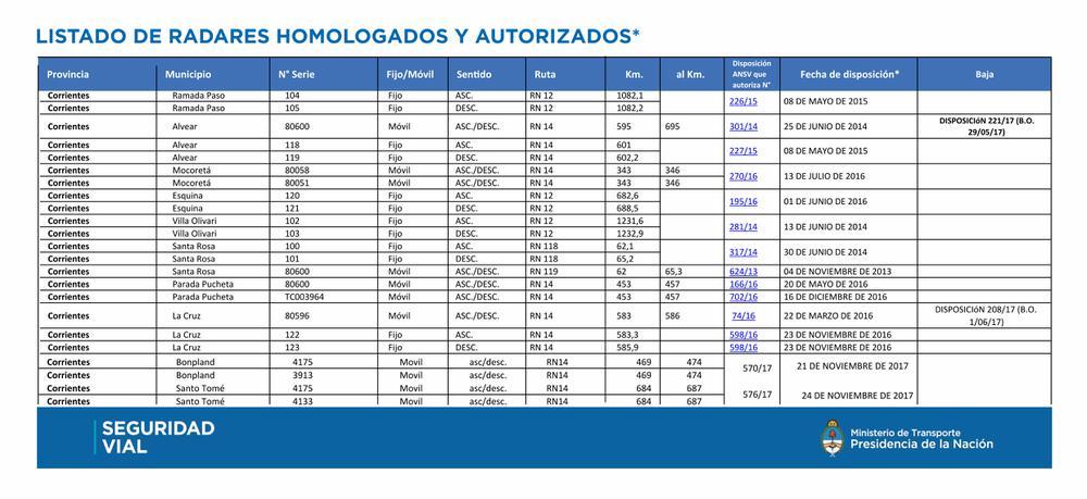 Radares en Corrientes